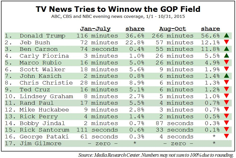 The numbers show Donald Trump snuffed out his GOP presidential competitors for nightly network TV news coverage. The reason was Trump's skill at earning free coverage, not media bias.