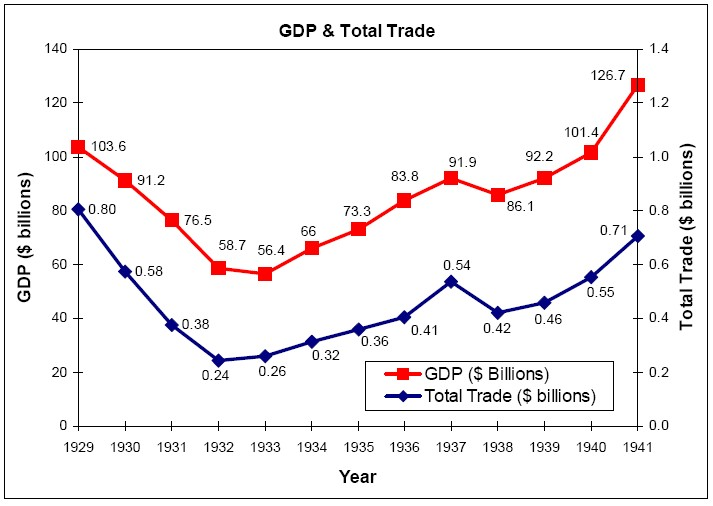 This chart shows the strong relationship to Gross Domestic Product and international trade. When trade drops, so does GDP, forcing job reductions, business closures and consumer belt-tightening.