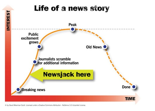 Newsjacking is a way to ride the crest of breaking news or a popular event to tell your story and gain valuable exposure that would be virtually impossible any other way. And mostly for free.