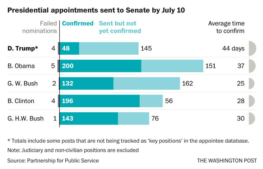 One reason for the 2-week August recess delay is to catch up on the backlog of stalled Trump nominees. Senate GOP leaders blamed delays on foot-dragging Democrats. Data suggests part of the problem is the failure of the Trump administration to send formal nominations to Capitol Hill.