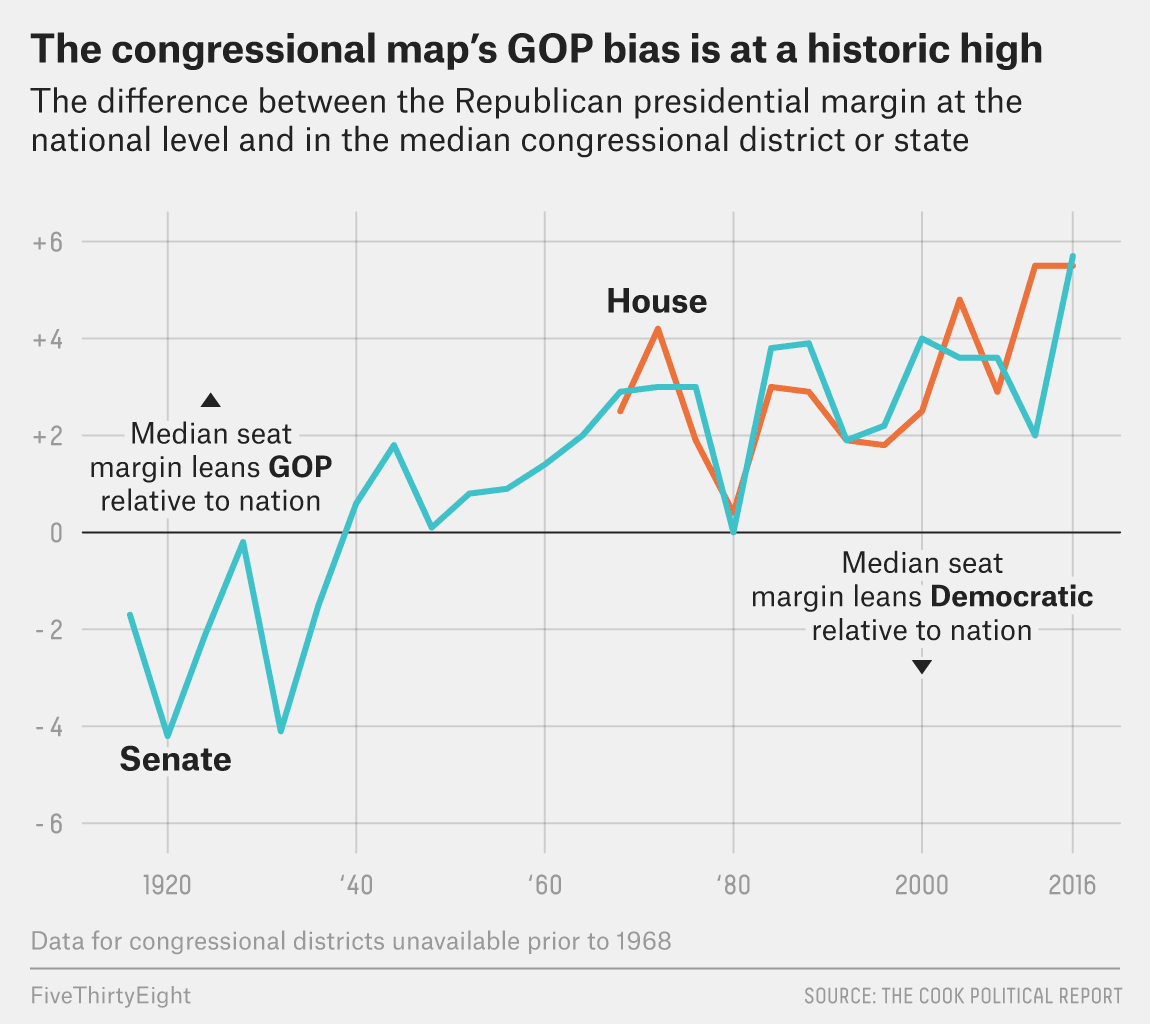 The analytics of congressional districts don't look all that promising for Democrats heading into the 2018 mid-term elections, which means they will need to bear down on economic issues to erode GOP electoral advantages.