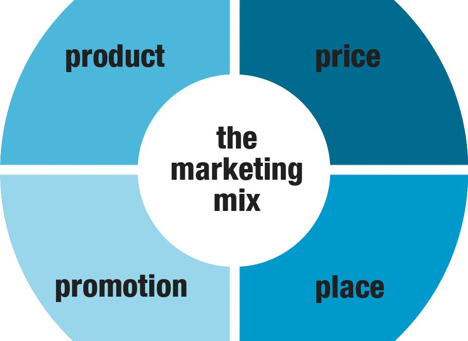 The 4Ps of marketing have been around for quite a while, but changing customer expectations, new technology and disruptive businesses demand adapting those principles to reach and persuade today's consumers