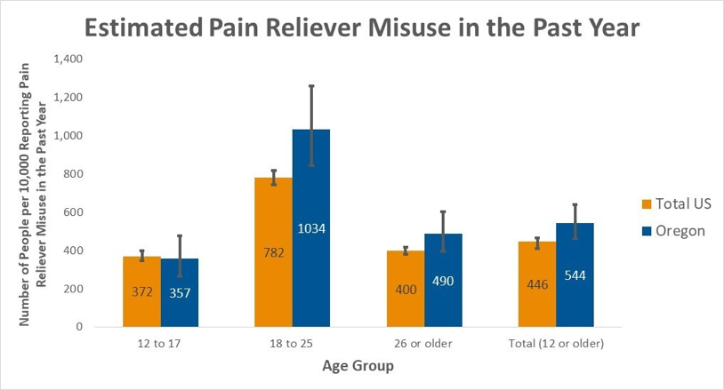 """Painkiller misuse in Oregon is higher than the national average, especially in the 18 to 25 age group, as an average of three Oregonians die every week from prescription opioid overdoses.""     https://www.linkedin.com/pulse/heroin-pain-reliever-misuse-prevalence-estimates-vs-apgar-cissp/?trackingId=qd4s4%2F4T3QpBJPvIJ2xioQ%3D%3D"
