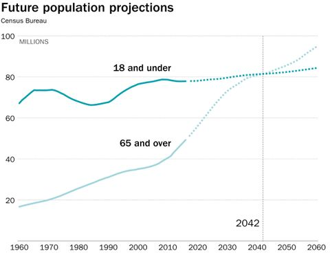 Population projections indicate older Americans will outnumber young Americans in less than 25 years from now, which will pose profound challenges in housing, transportation, health care, family structure and politics. We aren't prepared to address or capitalize on what such a change will mean.