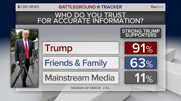 This graphic illustrates the irony of trust in political figures who routinely lie and trash the news media and political opponents.