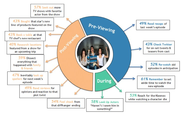 The Video Advertising Bureau report shows Millennials can be ardent viewers of TV content that appeals to them and enjoy sharing and taking about they see with friends and on social media.