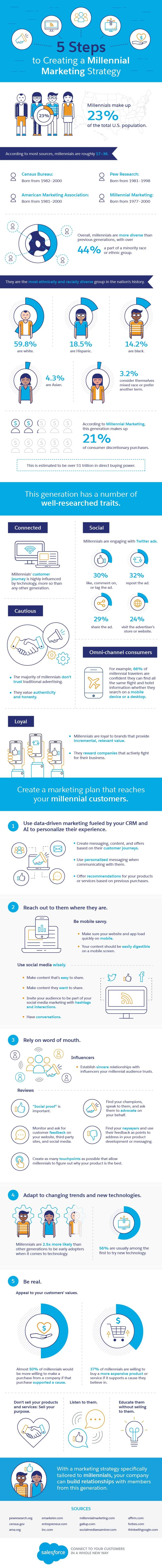 Millennials are a moving target, so it helps to understand as much as you can about their demographics. Salesforce did the homework for you.  https://www.salesforce.com/products/marketing-cloud/best-practices/millenial-marketing-strategy/#