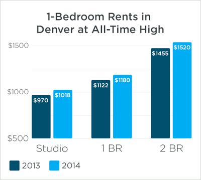 bedroom-rents-in-denver-8eadb750587d6e9b6def9dca0057aca6