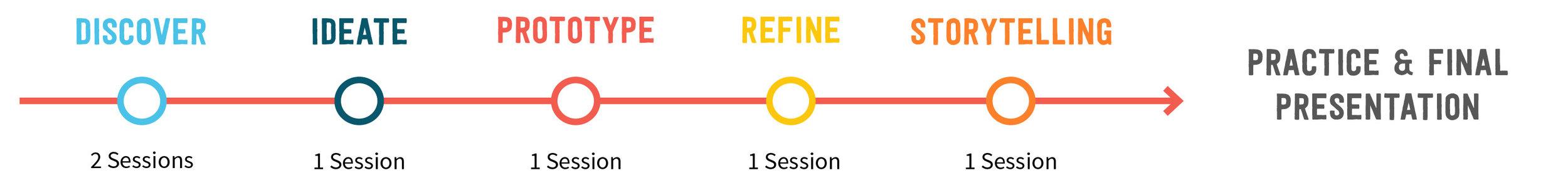 sessions_timeline.jpg
