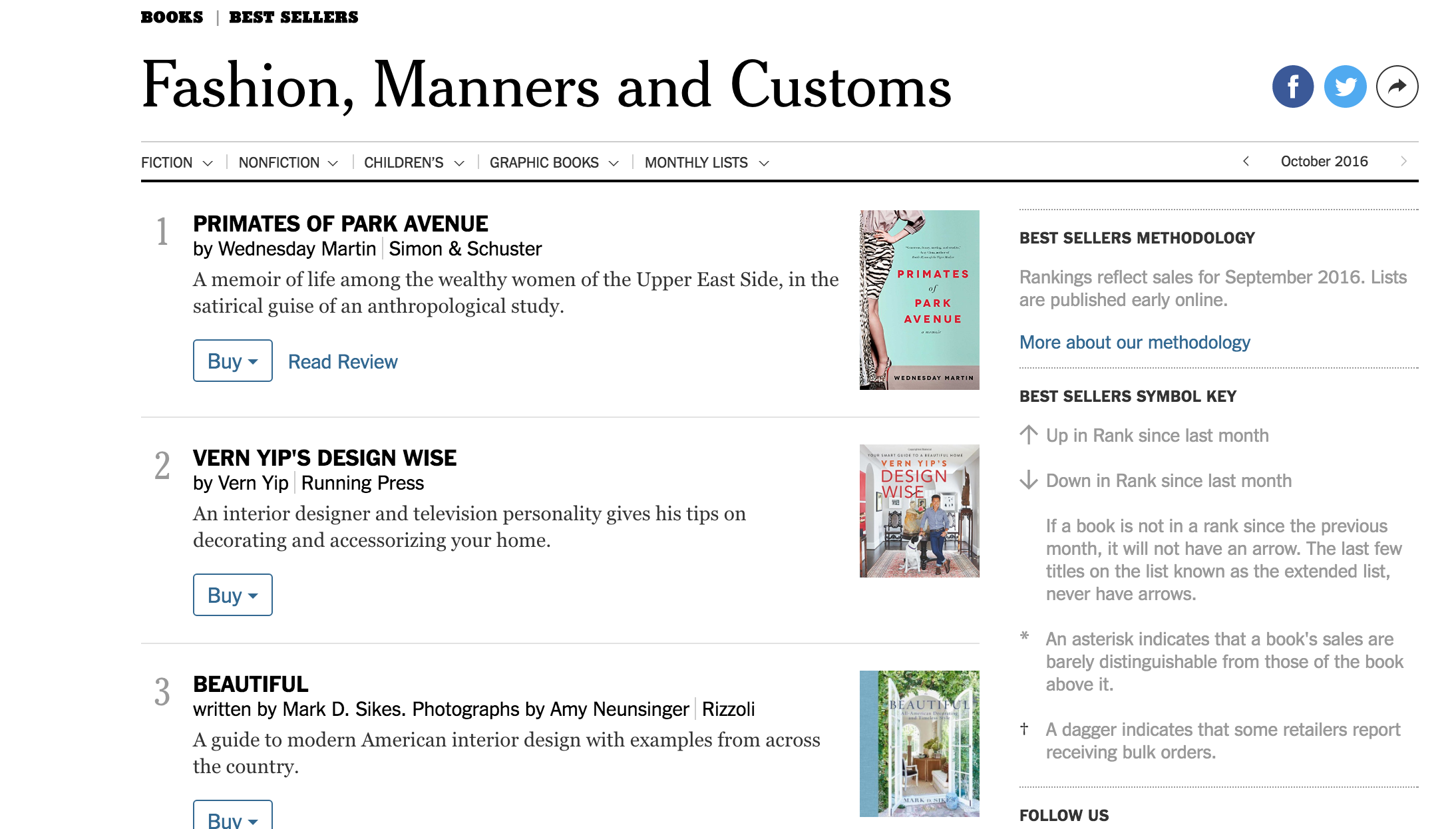 NYT Best Seller books, REDHEADS is number 5 in the Fashion Manners and Customs category.