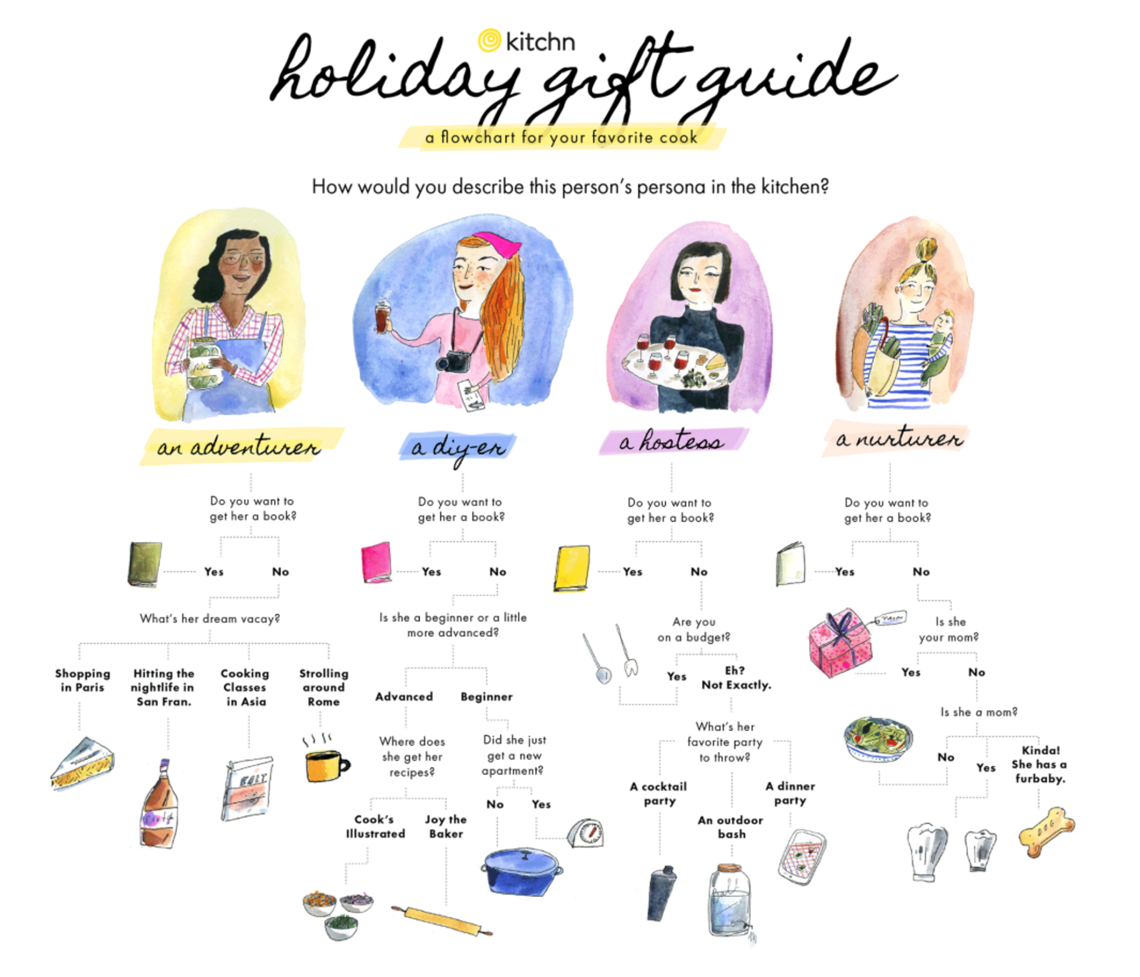 the kitchn holiday gift guide