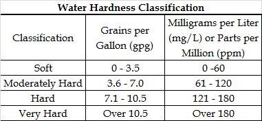 MARANA WATER-Water Quality — Town of Marana