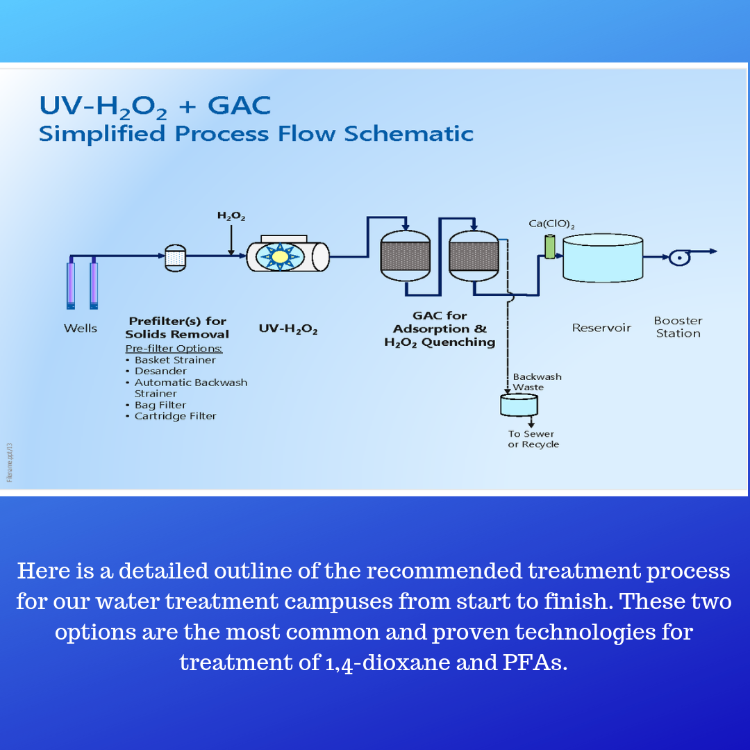 Here is a detailed outline of the recommended treatment process for our water treatment campuses. These are the most common and proven technologies for removal of 1,4-dioxane and PFAs.