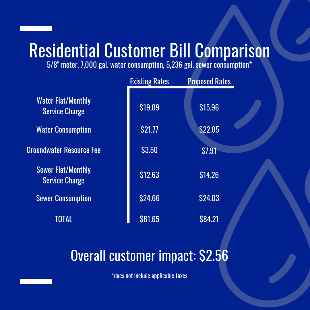 Residential Customer Bill Comparison.png