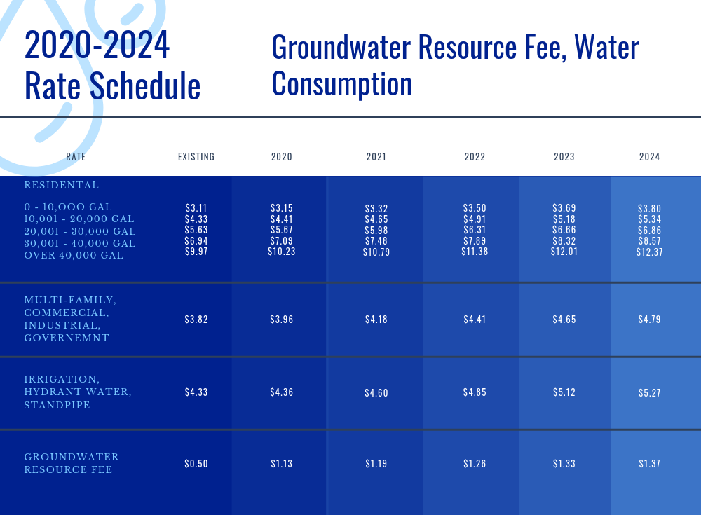 2020-2024 Rate Schedule.png
