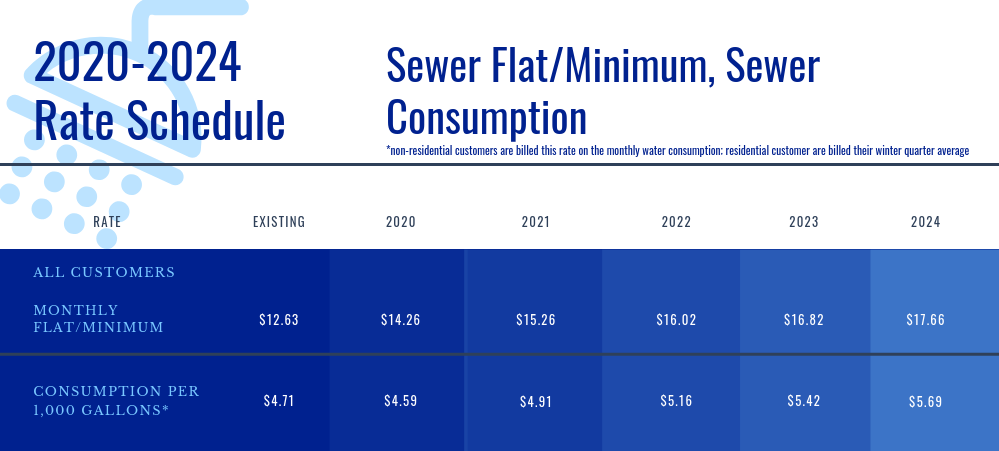 Sewer 2020-2024 Rate Schedule.png