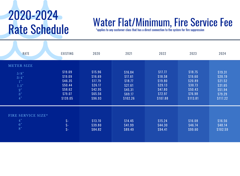 Flat Rates Schedule.png