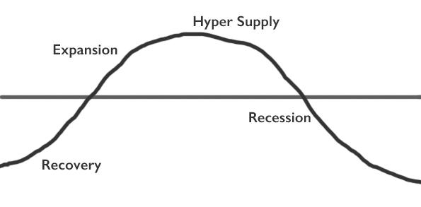Real Estate Market Stages   NationalDoorstep.com