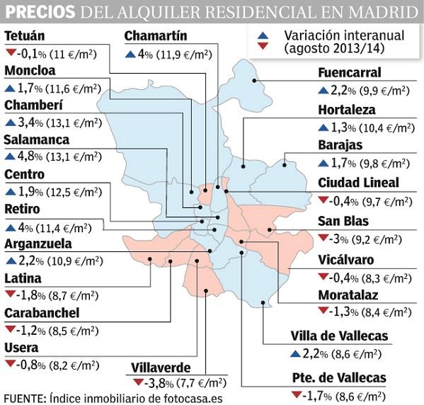 Madrid prime rents