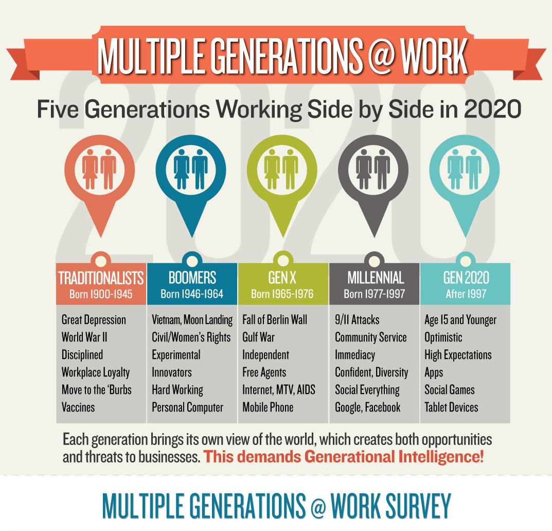 "by UNC Executive Development ""Managing the Multigenerational Workplace- UNC Executive Development""Dec 2, 2014 http://execdev.kenan-flagler.unc.edu/blog/managing-the-multigenerational-workplace-unc-executive-development"
