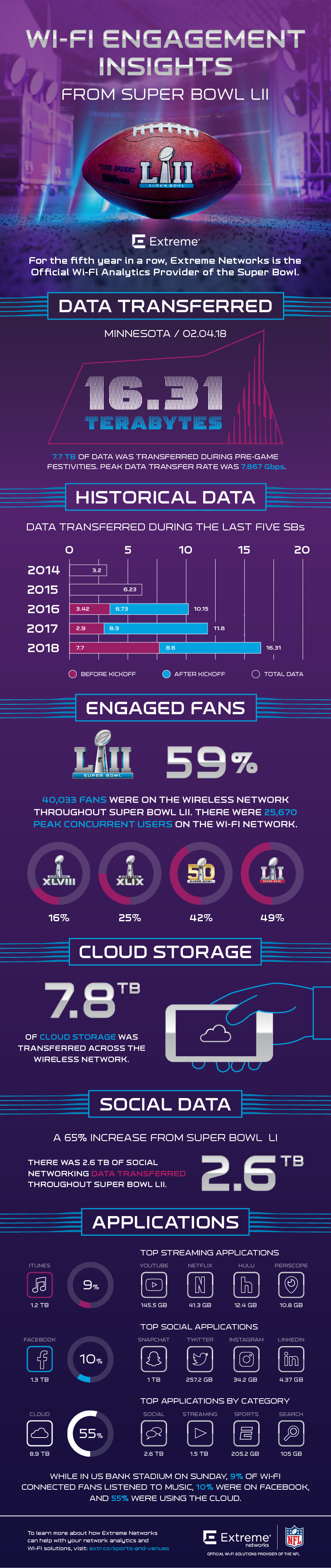 12800-Super-Bowl-52-Infographic_v6b.png