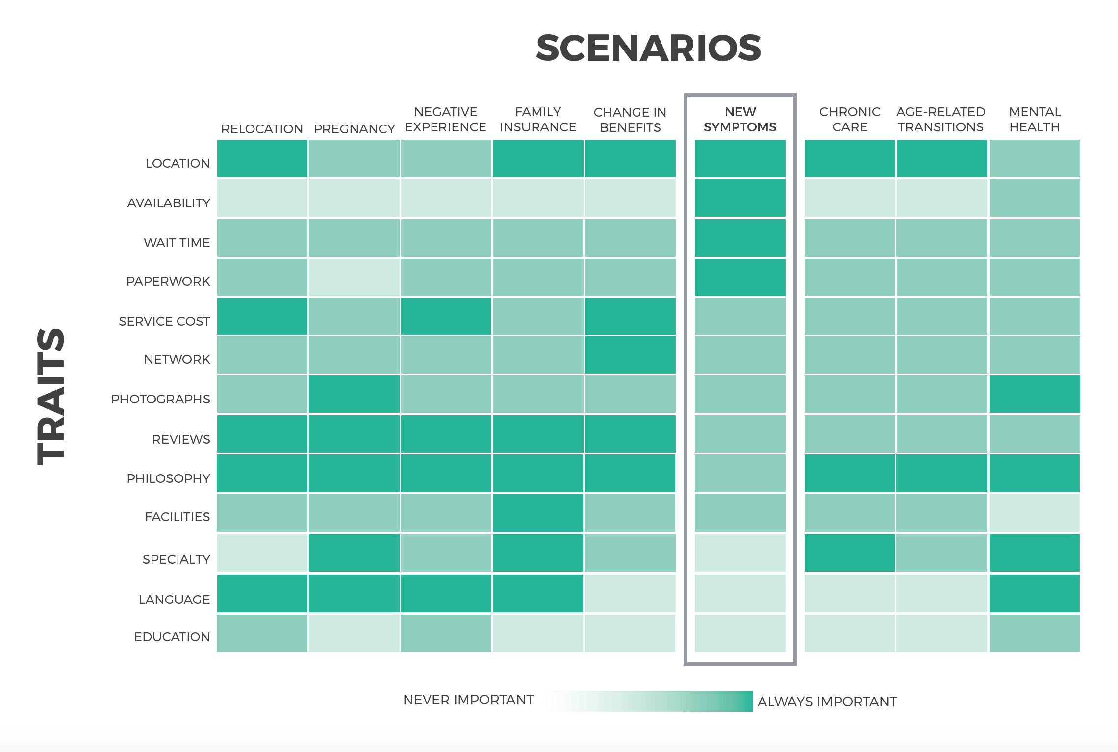 Before choosing a scenario to focus on, we researched and empathized with users seeking new doctors for a variety of reasons—this diagram shows how priorities vary across scenarios.