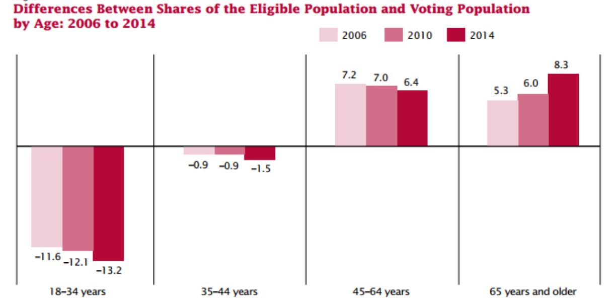 Millennials vote far less than other major American generations, despite being the largest. (Source: US Census Bureau, Current Population Survey, November 2004-2014)
