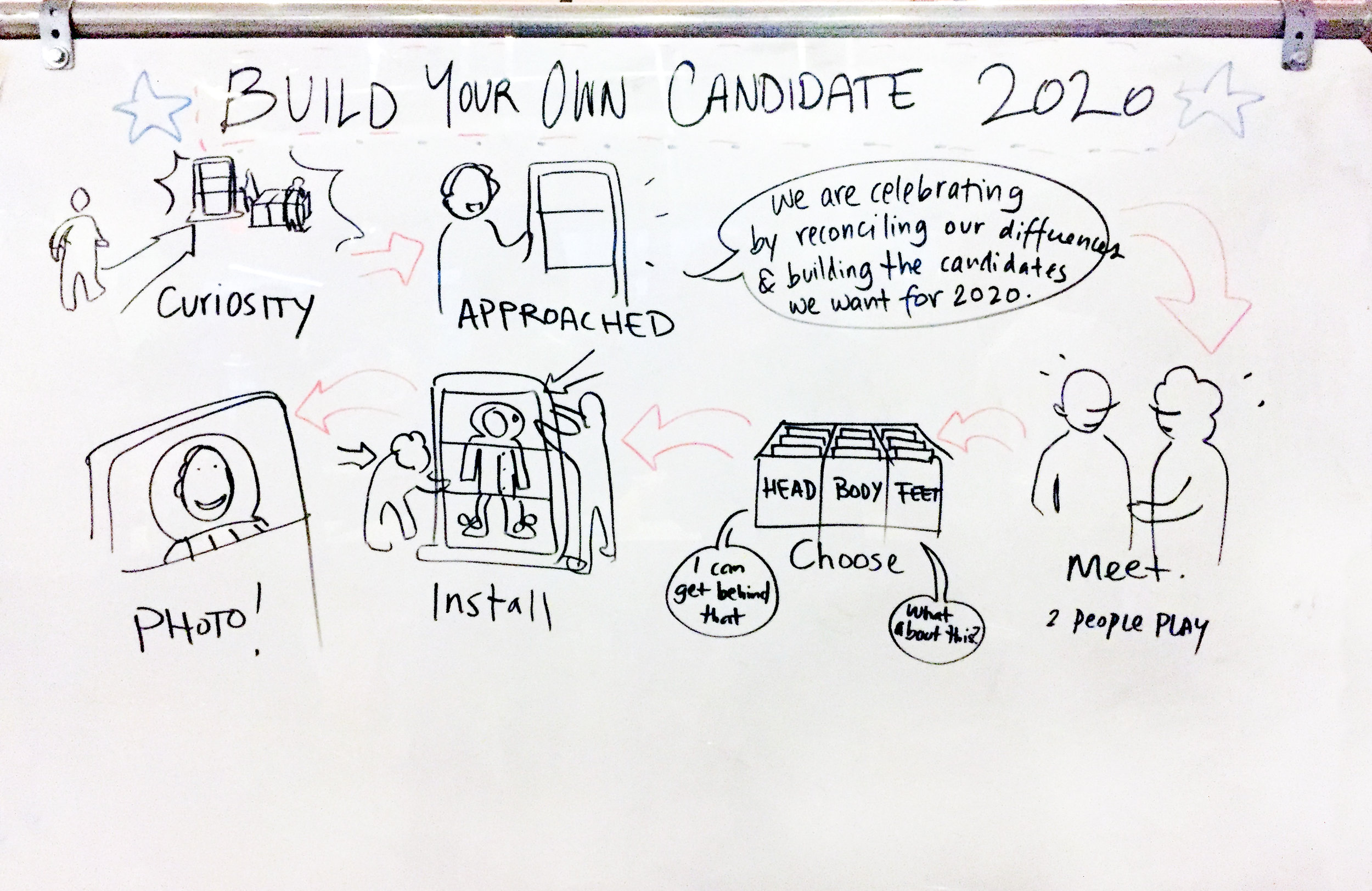 """What It Is - Inspired by the exquisite corpse game, The Exquisite Candidate aimed to move past the differences highlighted in the 2016 election by asking participants """"to build their ideal candidate—together."""" Pairs of participants were asked to choose political statements that reflected both of their opinions, and use those cards to 'build' a candidate. The selected boards had illustrations of three body parts (head, body, and legs) printed on the back, which together formed a visual representation of their ideal candidate."""