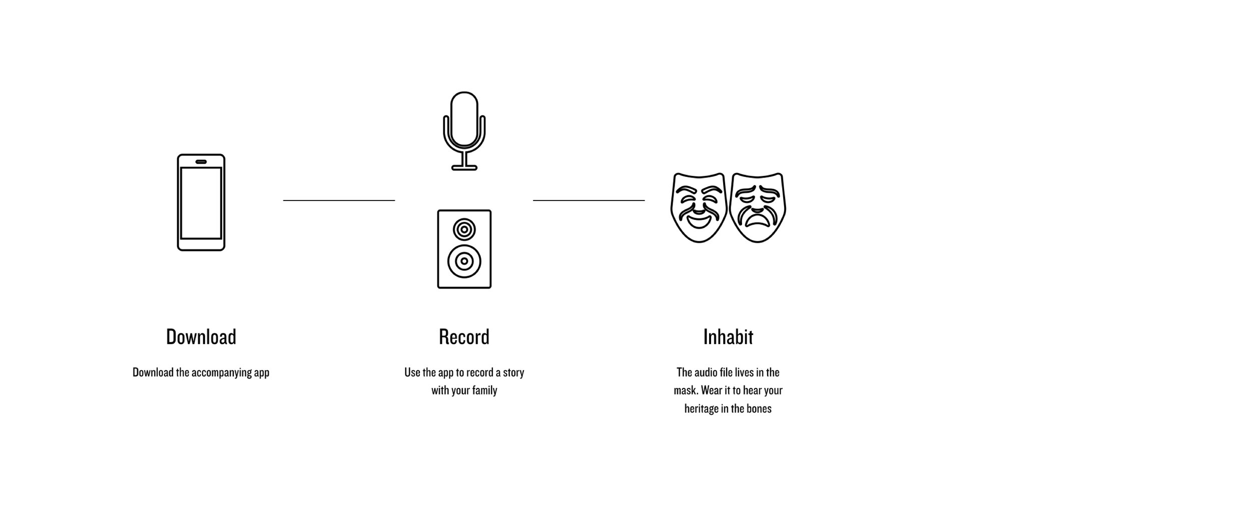 3 Steps - 1. Download Xenophone's accompanying app on a smartphone.2. Open this app with, say, your grandmother, and record her story of how she migrated to the US, a story that might otherwise go untold. Sync the app with the actual Xenophone mask-speaker, so that the audio file is stored within it.3. Turn on the mask, wear it, and hear grandmother's story through your bones to connect with with it in an intimate way.