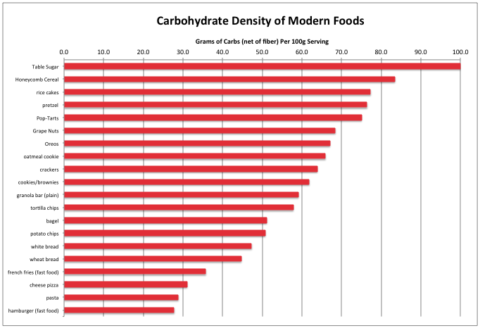 Carb Density of modern foods.png
