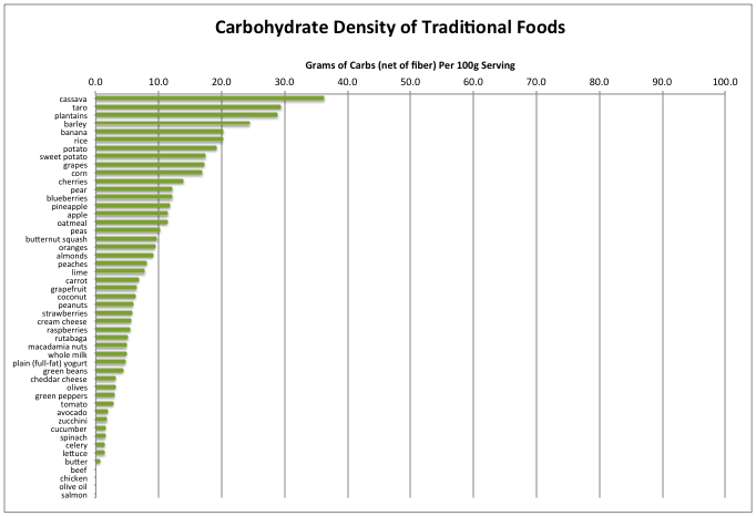 Carb Density of Traditional Foods.png