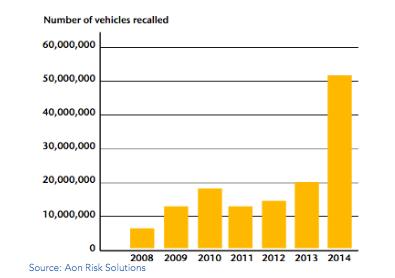 Vehicle Recalls