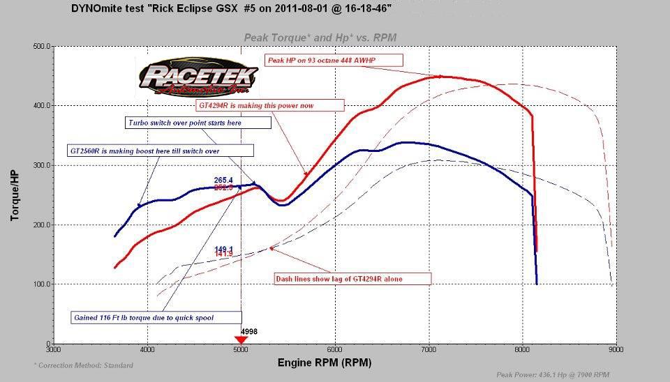 Gsx twin switch graph.jpg