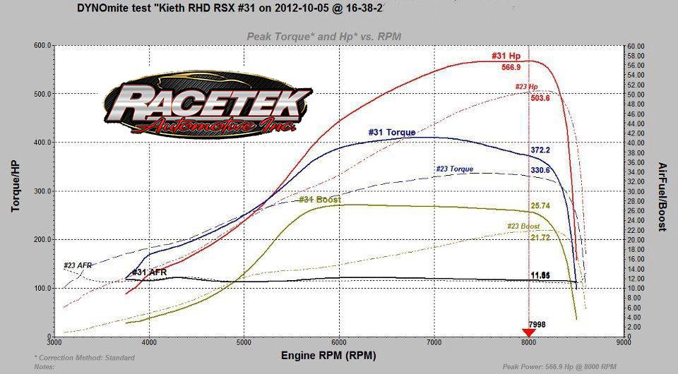 Kiet RHD RSX.jpg