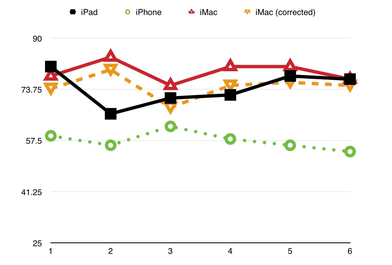 iPad vs. iMac vs. iPhone Typing Comparisons