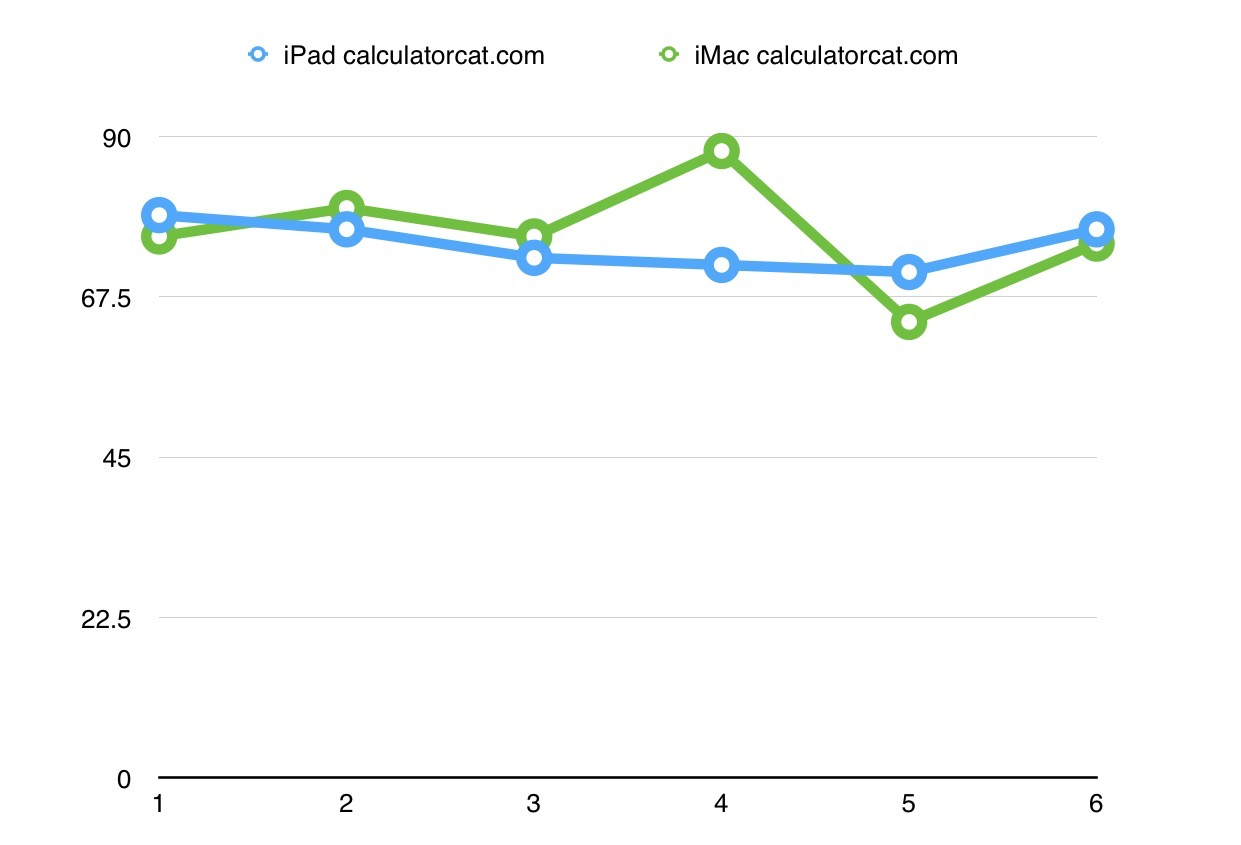 Using the website calculatorcat.com I was able to do a more direct comparison between the iMac and the iPad. As can be seen, the differences are negligible.
