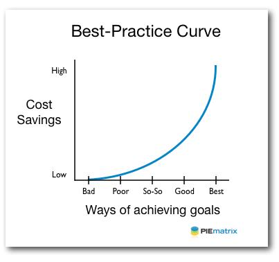 Best-Practice-Curve