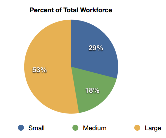 Percent of Total Workforce