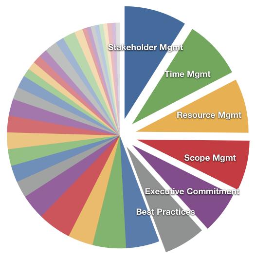 PMI Survey Results