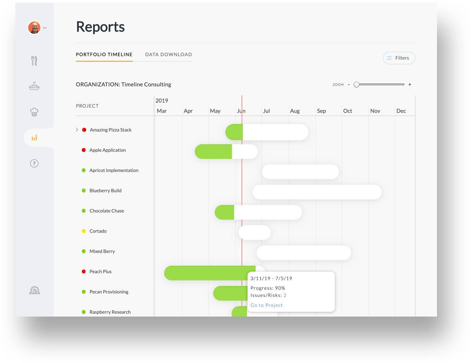 Executive eye candy. - Get the big picture from the Portfolio Timeline report. See your portfolio of projects in a Gantt-style timeline view to quickly see how each projects are doing relative to a timeline. Zoom in for week or day views. Click a bar to get details and then drill down for more information.