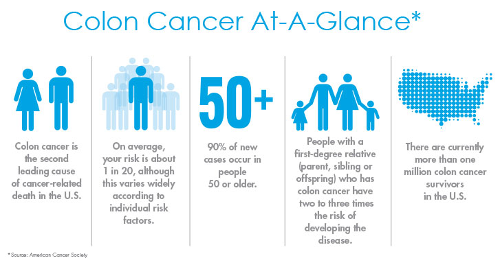 colon cancer awareness and prevention tips