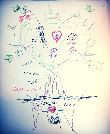 'Tree of life' a representation of values and relationships; here from Arabic speaking women's group