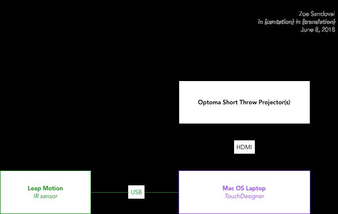 little system diagram