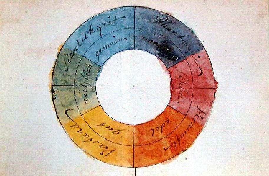 Goethe's Symmetric Colour Wheel  (1809)