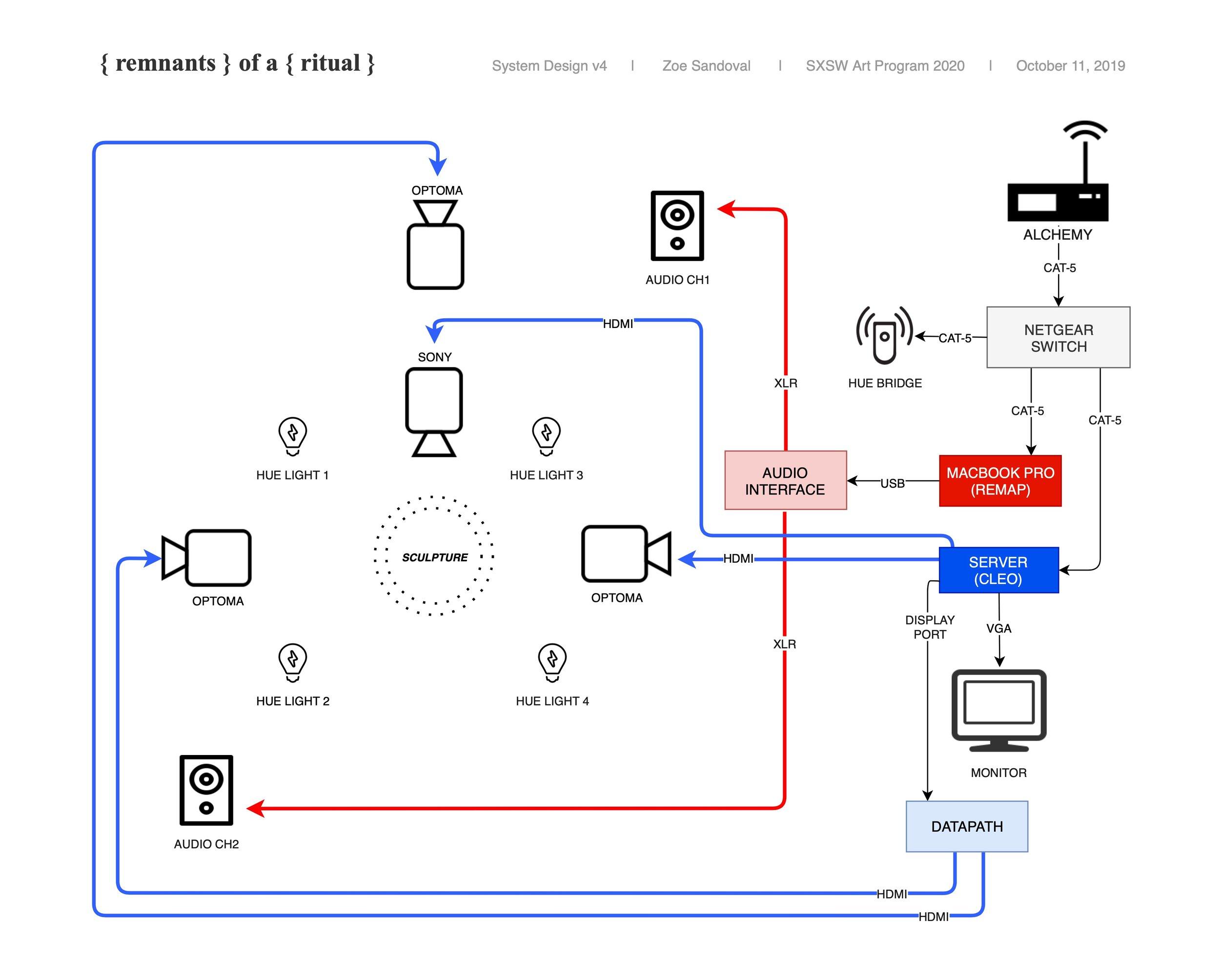 SXSW Art Program 2020 - System Diagram.jpg