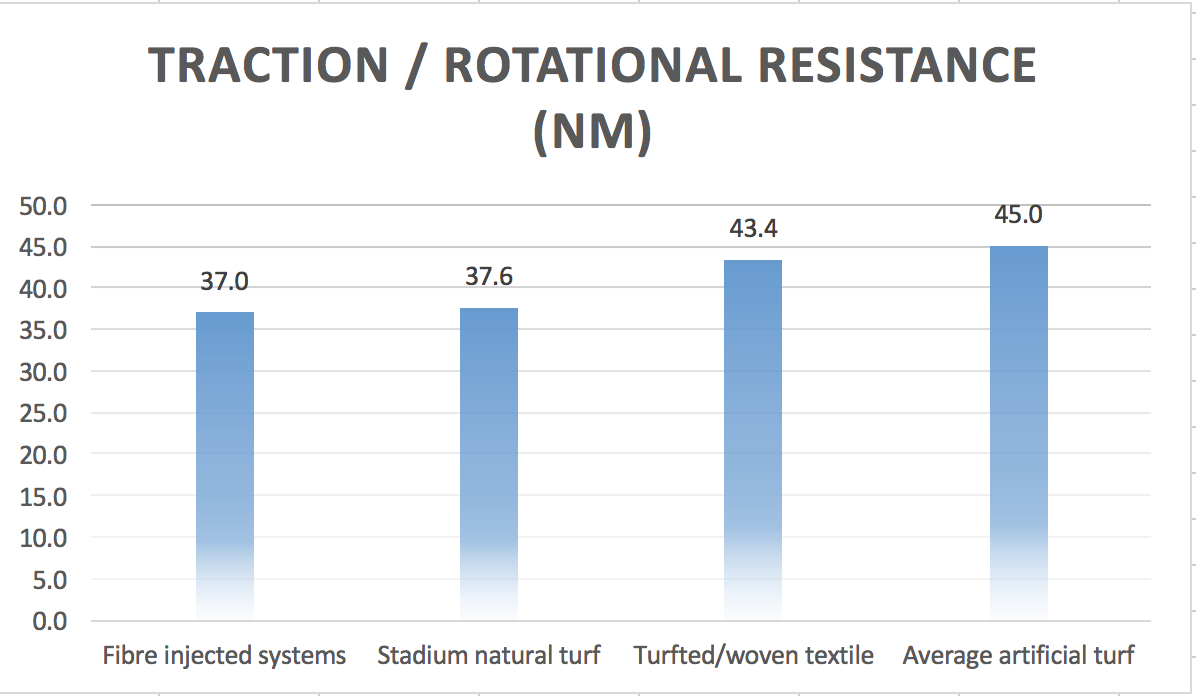 this slides illustrates the COMPARISON of average rotational resistance values across natural, hybrid and artificial turf