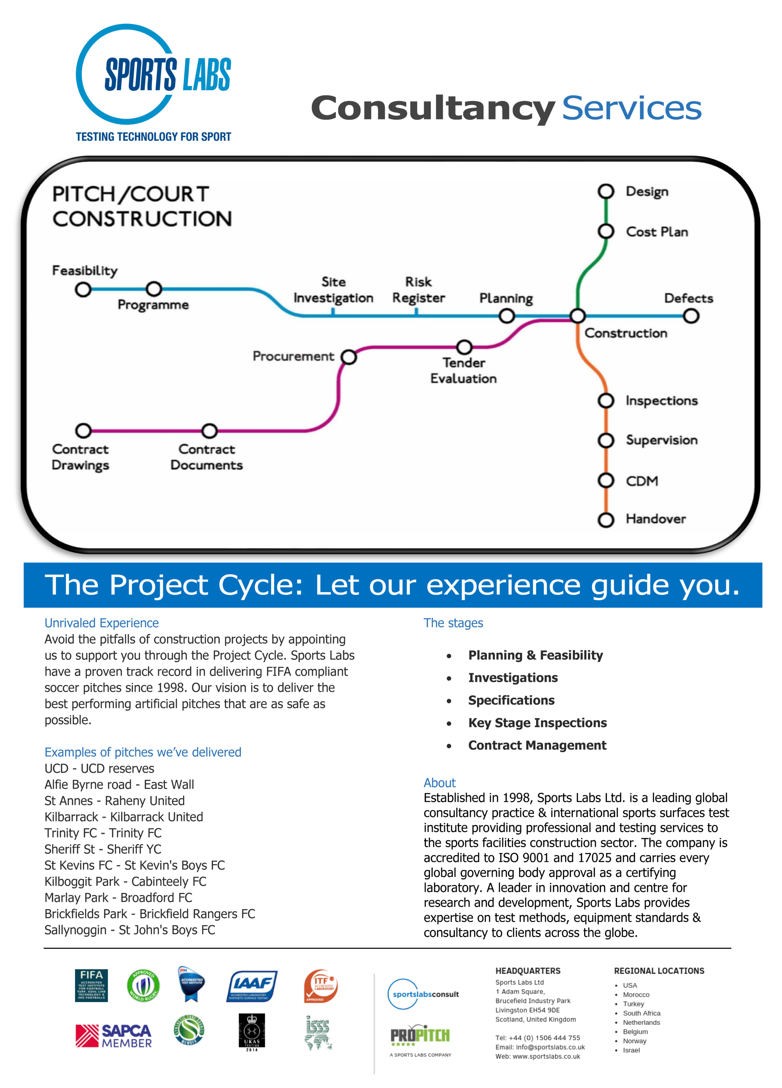 ConsultingProjectCycle.SportsLabs.png