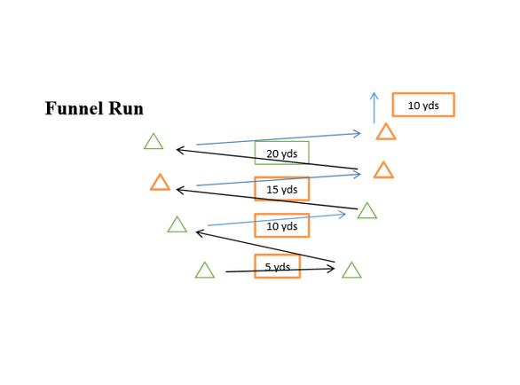 funnel run