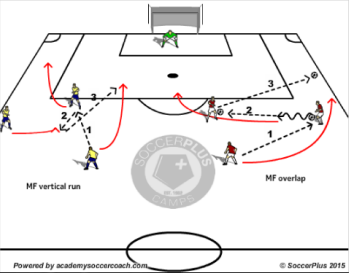 patterns of play to get in behind the defense