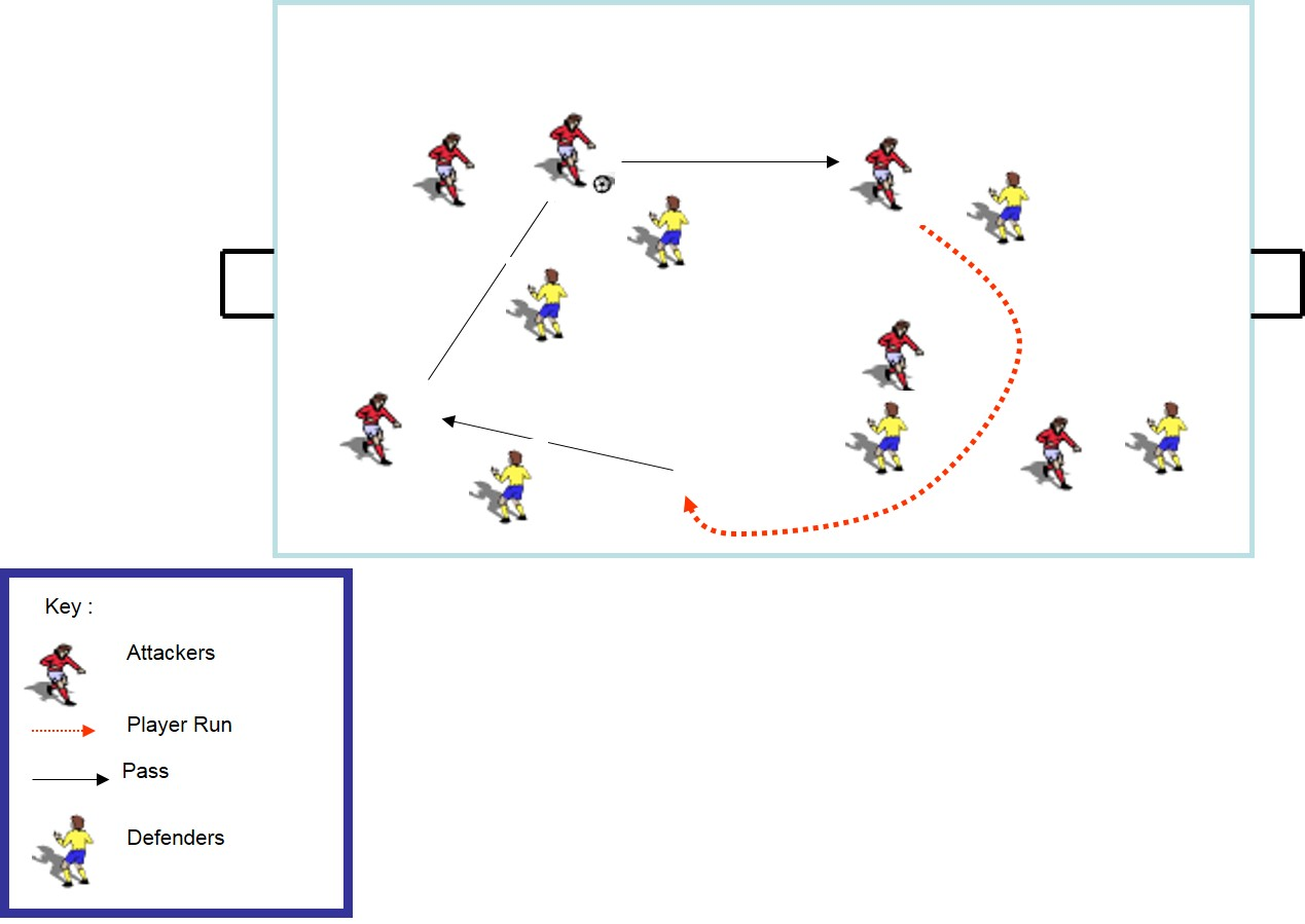 conditioned possession game